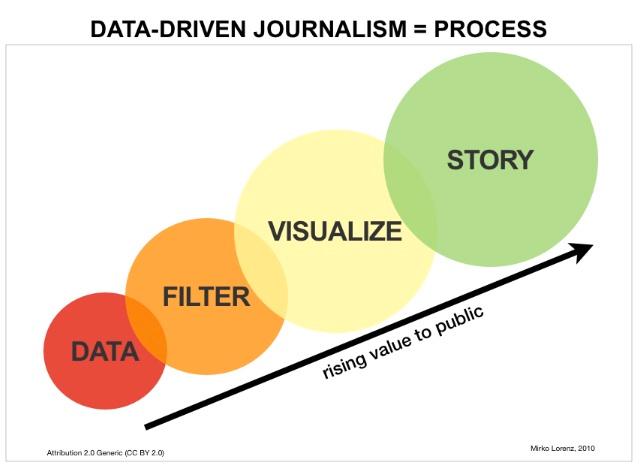 data driven journalism art