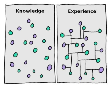 Experience and knowledge art