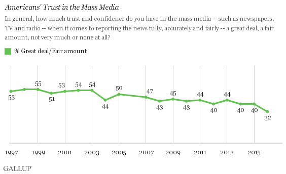 Gallop Poll confidence in media