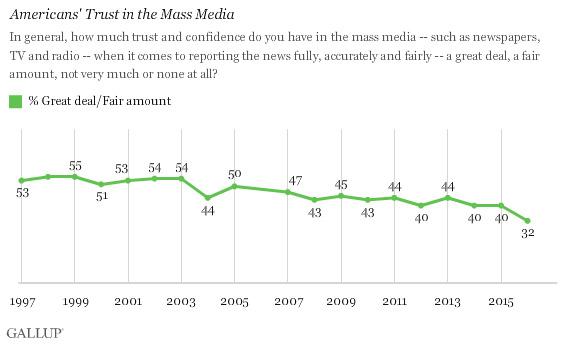 Gallop Poll confidence in media