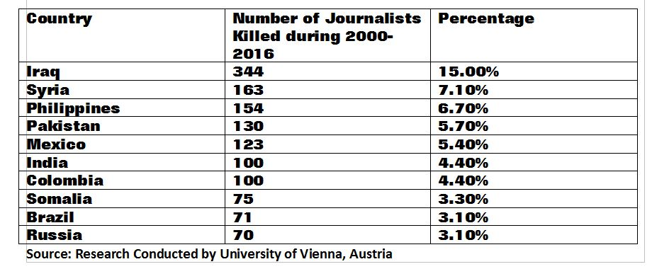 Journalists killed graph